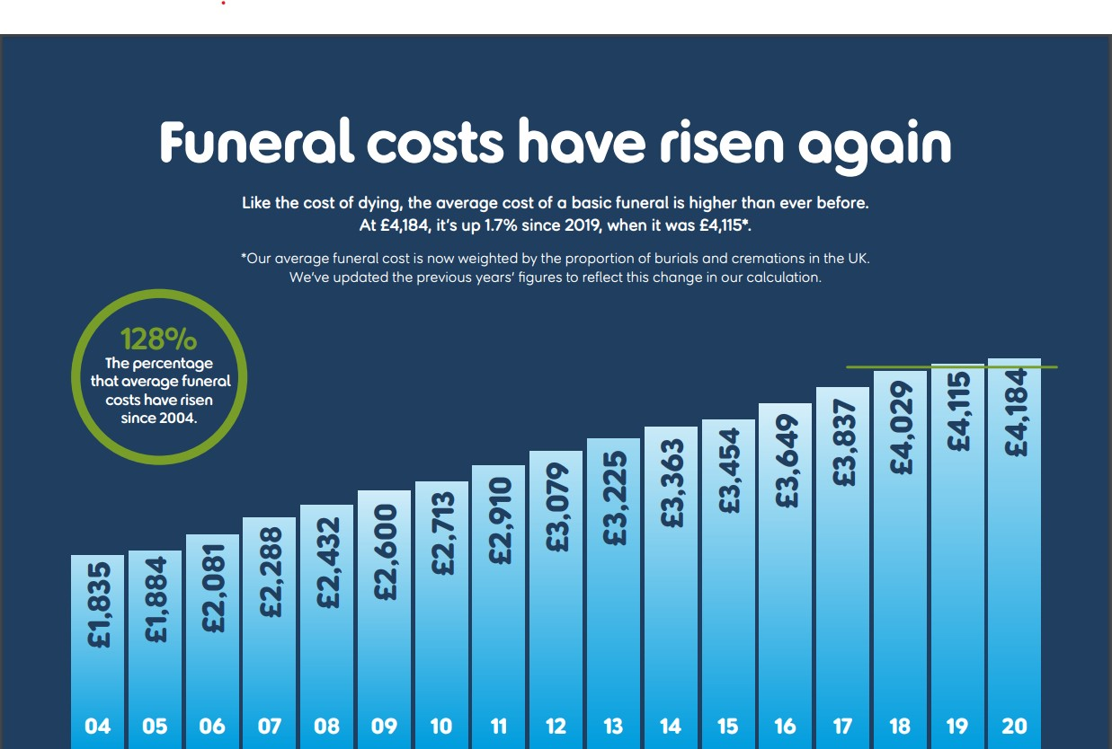 Graph showing the rising cost of funerals in the UK